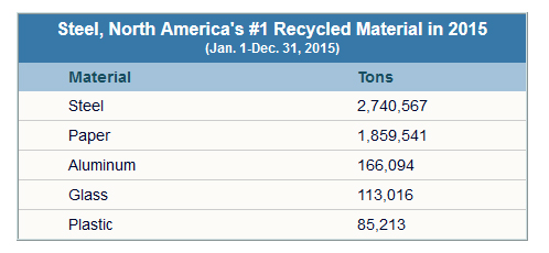 Steel - The Most Recycled Material